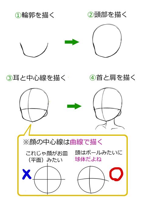 描き 方 輪郭